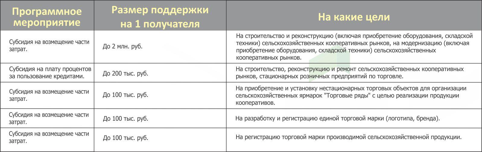 Управление потребительского рынка Липецкой области
